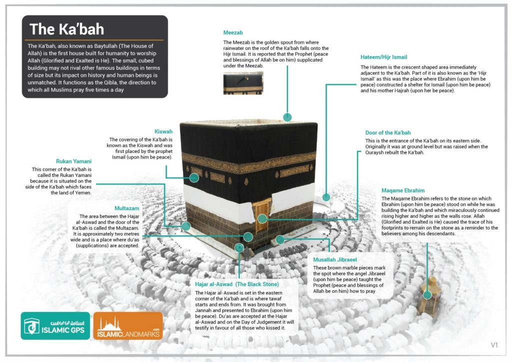 The Kabah infographic
