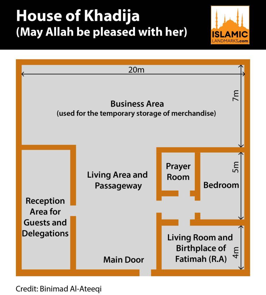 Plan of the House of Khadija (رضي الله عنها)