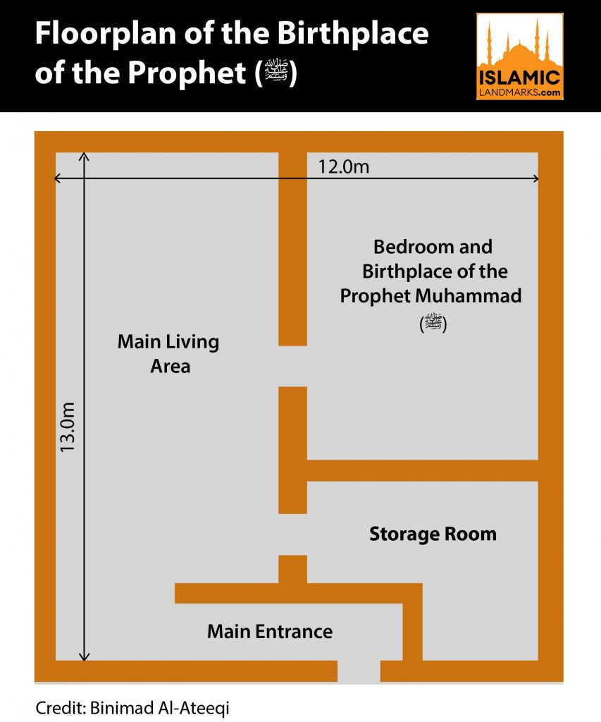 Layout of the Birthplace of the Prophet (s.a.w.)